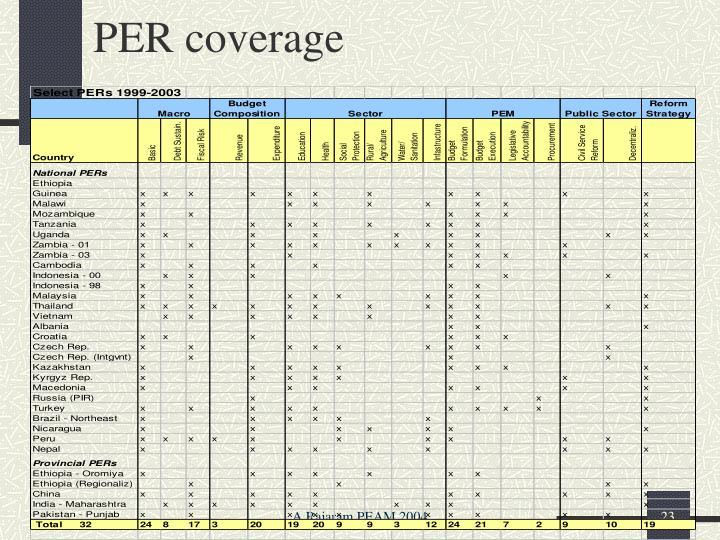PER coverage