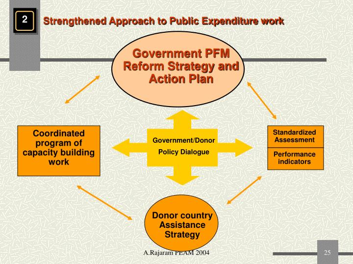 Government PFM Reform Strategy and Action Plan