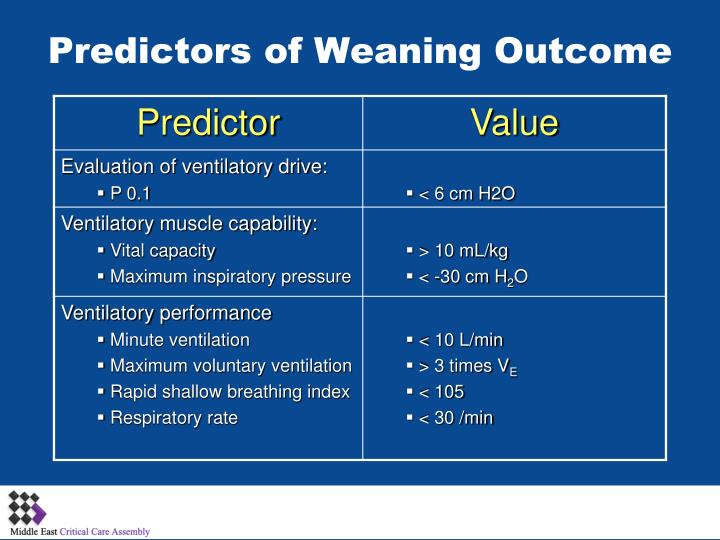 Predictors of Weaning Outcome