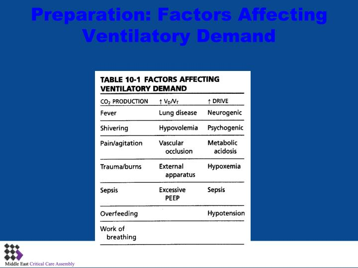 Preparation: Factors Affecting Ventilatory Demand