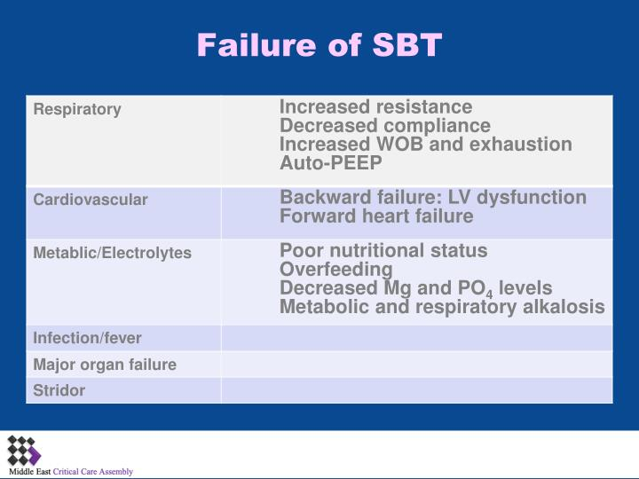 Failure of SBT
