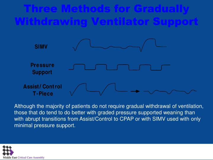 Three Methods for Gradually Withdrawing Ventilator Support