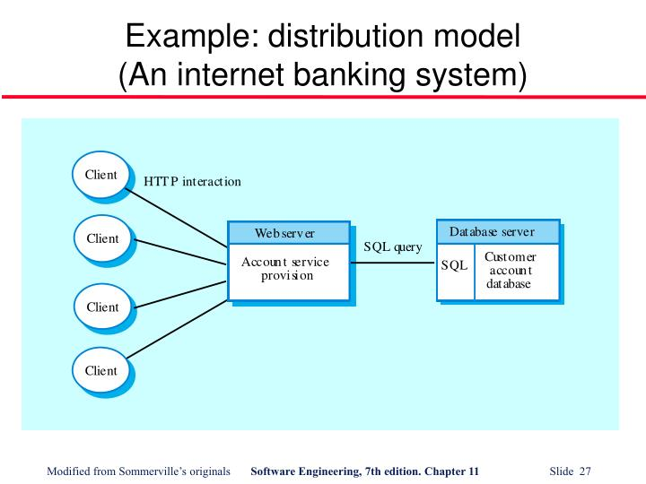 Example: distribution model