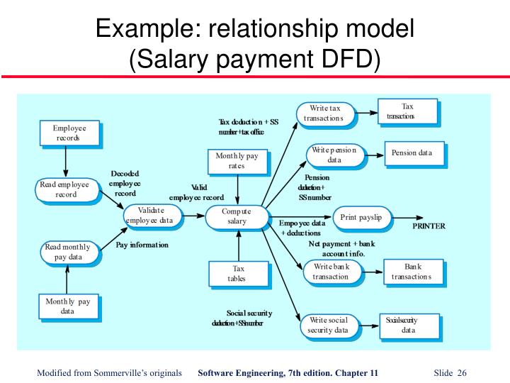 Example: relationship model