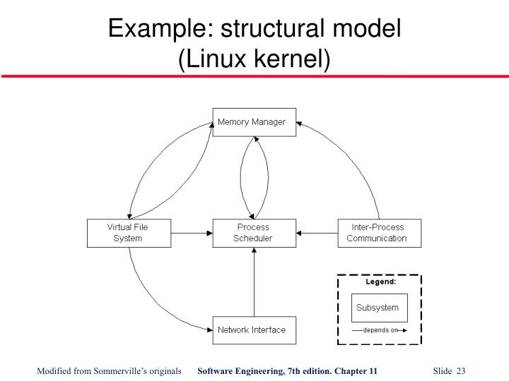 Example: structural model