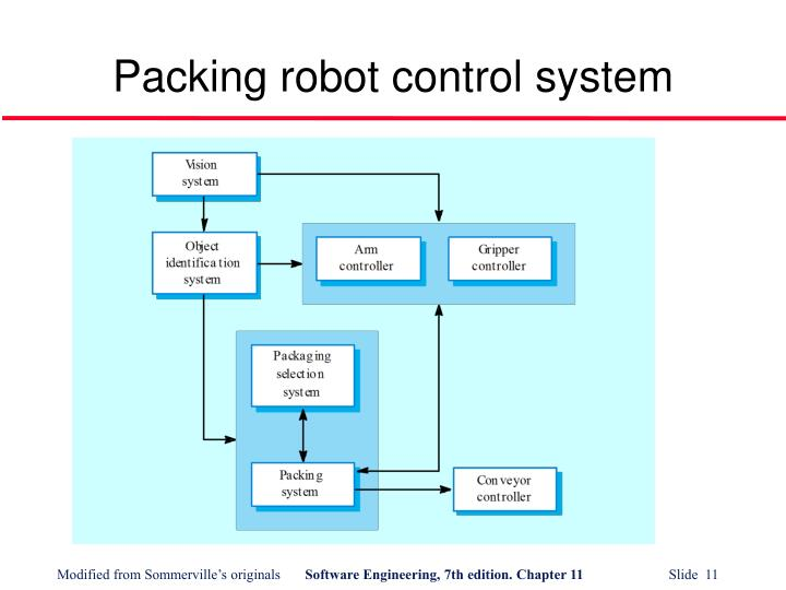 Packing robot control system