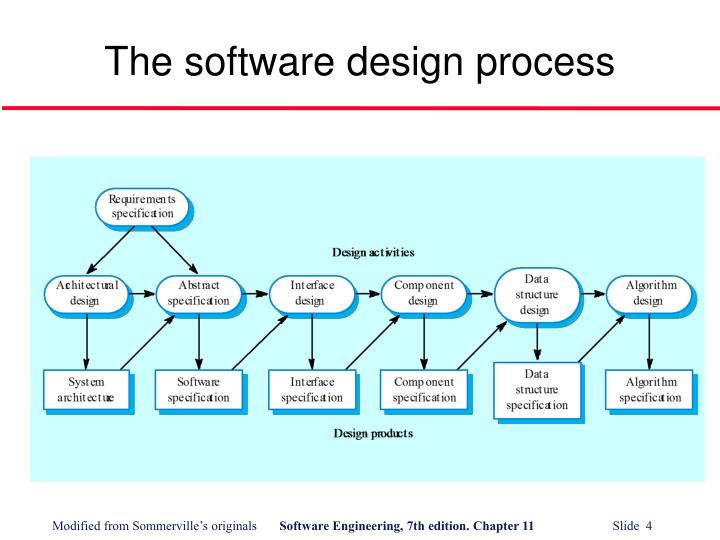 The software design process