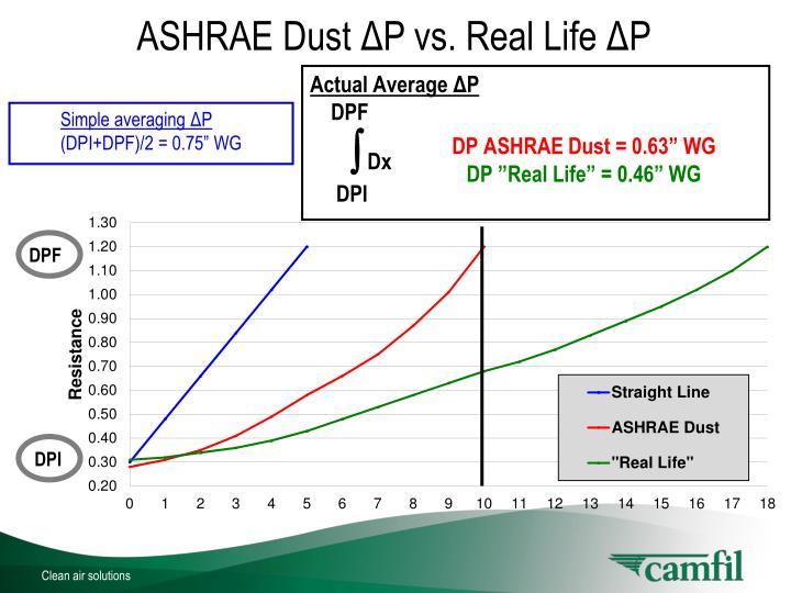 ASHRAE Dust ΔP vs. Real Life ΔP