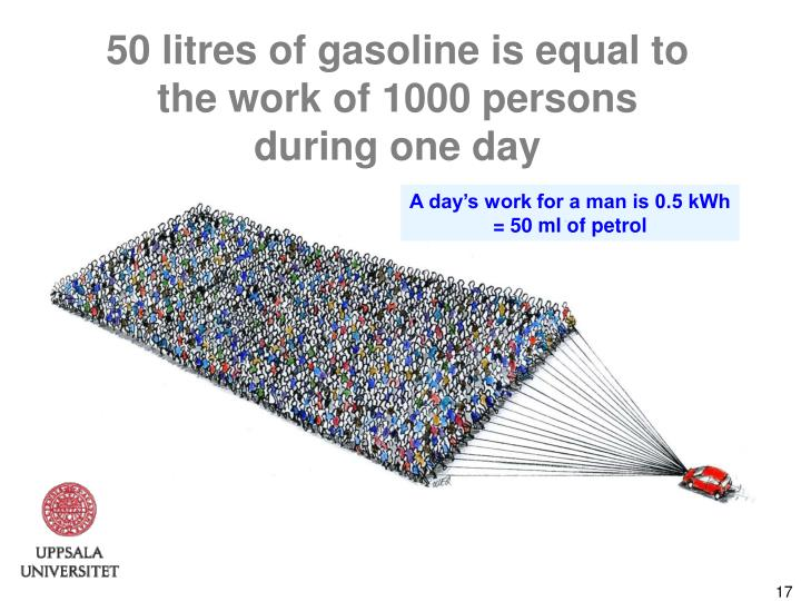 50 litres of gasoline is equal to the work of 1000 persons during one day