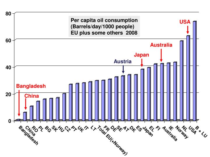 Per capita oil consumption