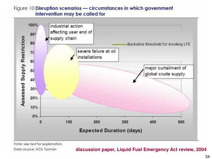 discussion paper, Liquid Fuel Emergency Act review, 2004