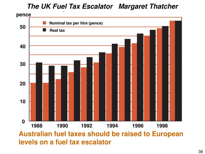 The UK Fuel Tax Escalator   Margaret Thatcher