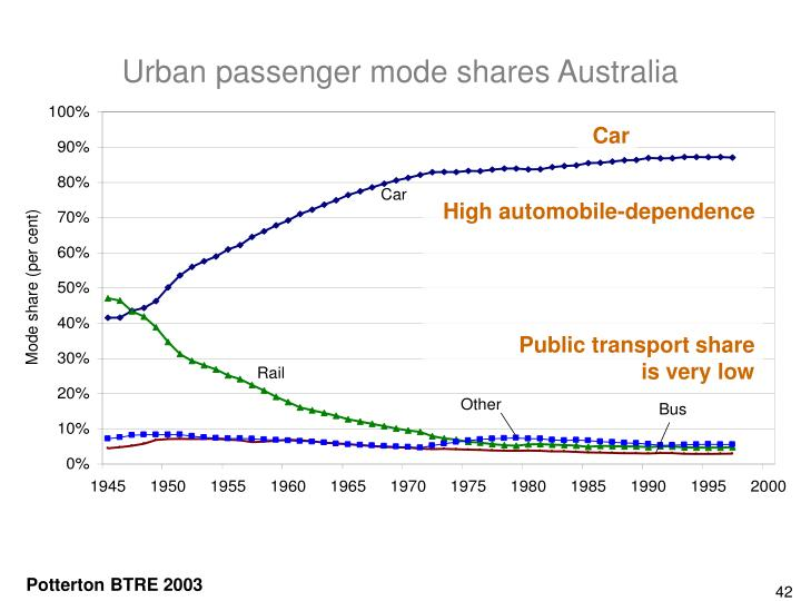 Urban passenger mode shares Australia