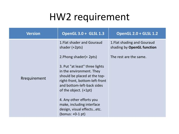 HW2 requirement