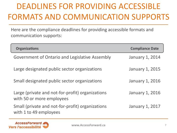 DEADLINES FOR PROVIDING ACCESSIBLE FORMATS AND COMMUNICATION SUPPORTS