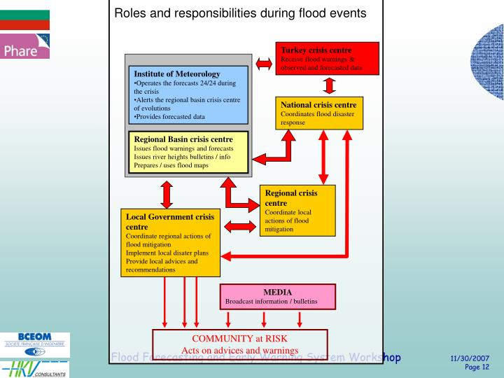 Roles and responsibilities during flood events