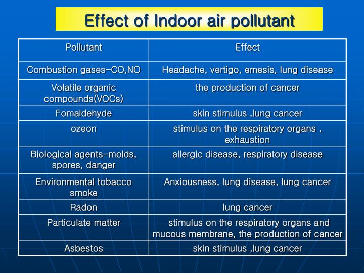 Effect of Indoor air pollutant