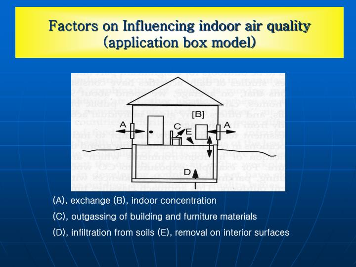 Factors on Influencing indoor air quality