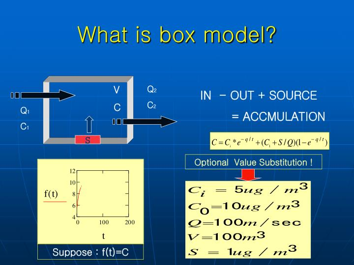 What is box model?