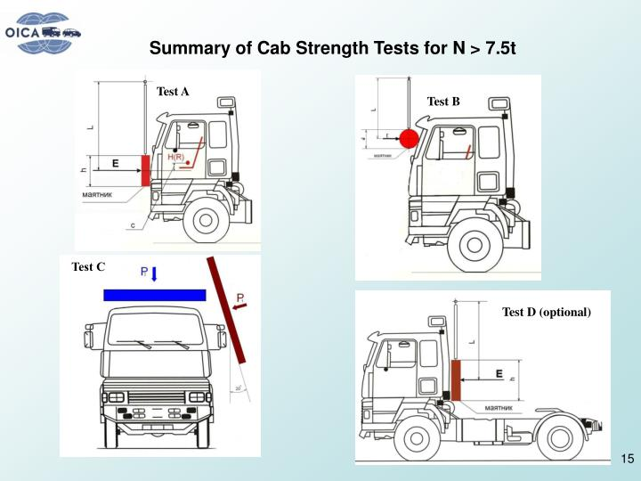 Summary of Cab Strength Tests for N > 7.5t