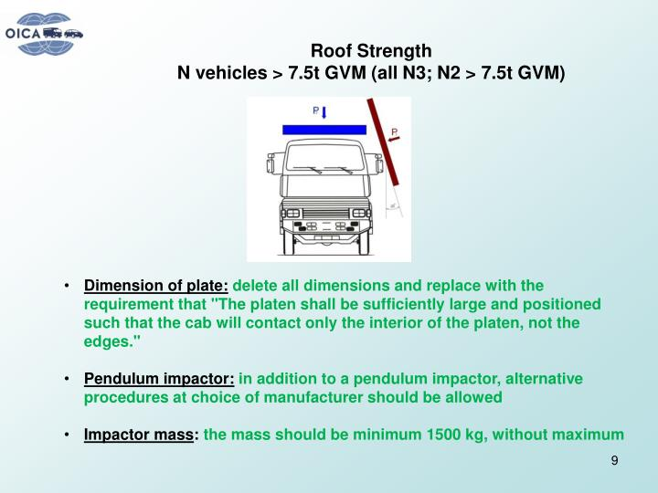 Roof Strength