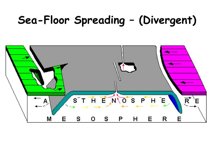 Sea-Floor Spreading – (Divergent)