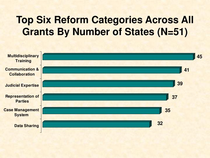 Top six reform categories across all grants by number of states n 51