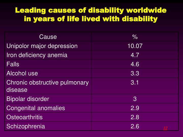 Leading causes of disability worldwide in years of life lived with disability