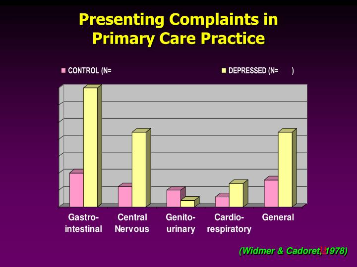 Presenting Complaints in
