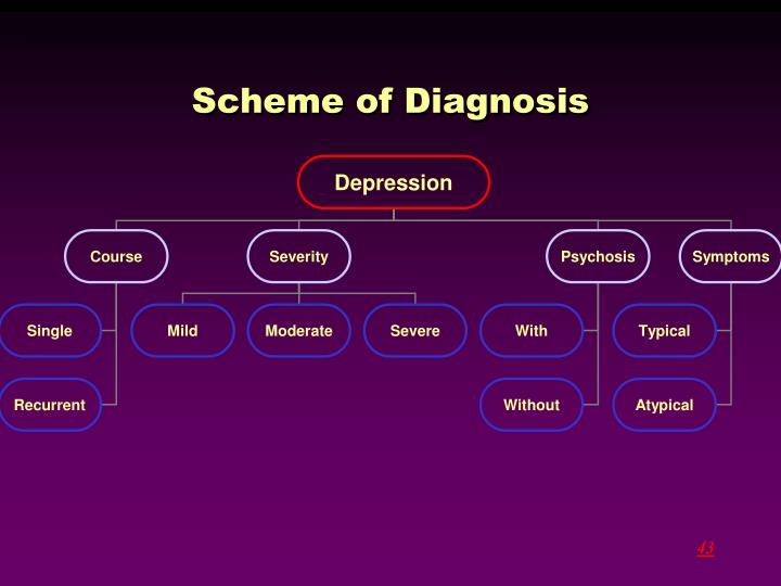 Scheme of Diagnosis