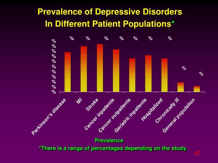Prevalence of Depressive Disorders