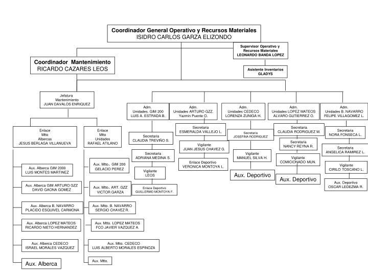 Coordinador General Operativo y Recursos Materiales