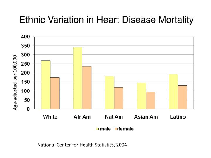 Ethnic Variation in Heart Disease Mortality