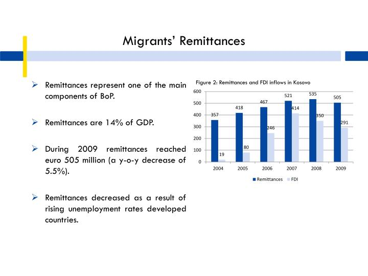 Migrants' Remittances