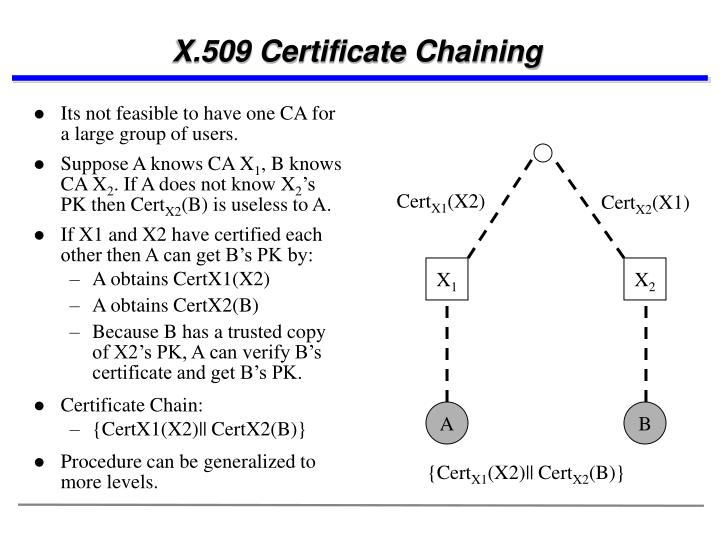 X.509 Certificate Chaining