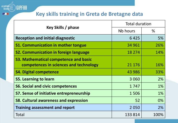 Key skills training in Greta de Bretagne data