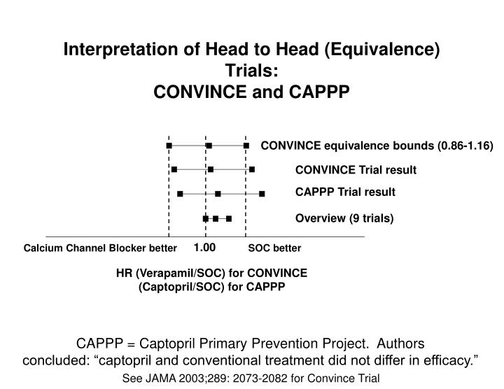 Interpretation of Head to Head (Equivalence) Trials: