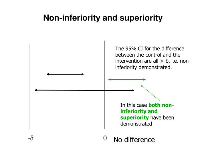 Non-inferiority and superiority
