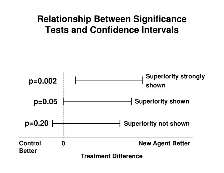Relationship Between Significance