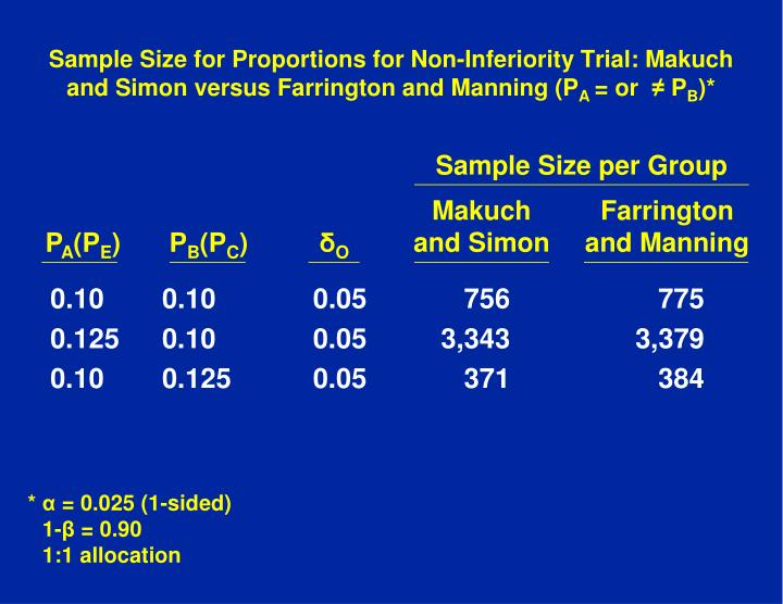 Sample Size for Proportions for Non-Inferiority Trial: Makuch and Simon versus Farrington and Manning (P
