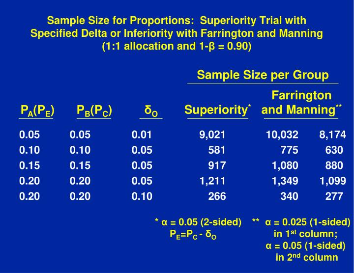 Sample Size for Proportions:  Superiority Trial with