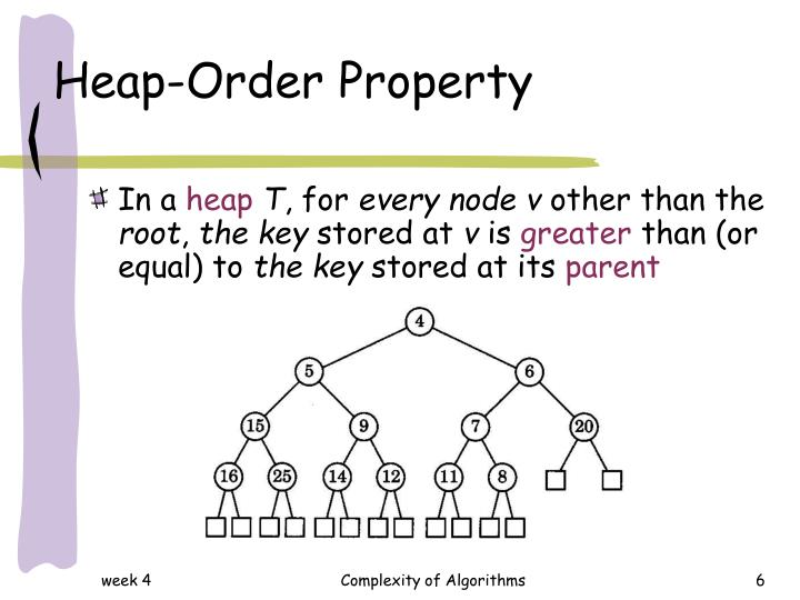 Heap-Order Property