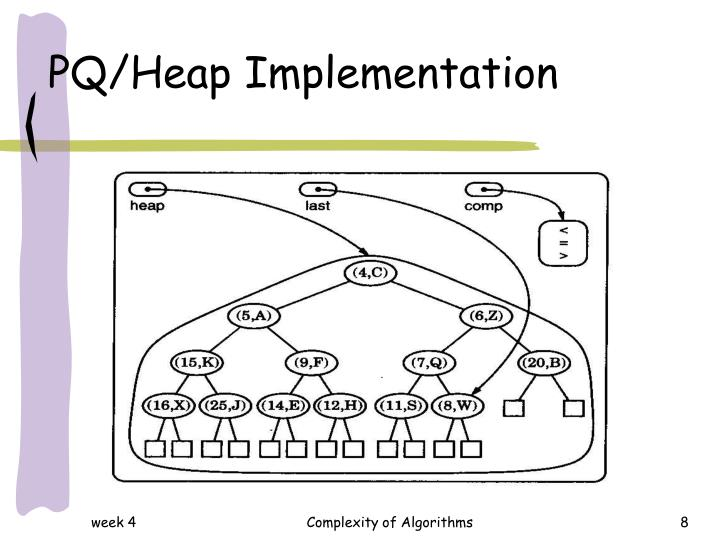 PQ/Heap Implementation
