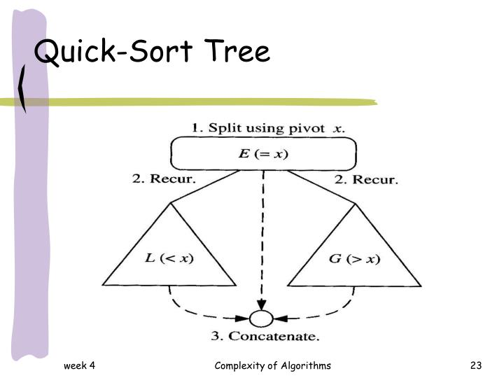 Quick-Sort Tree