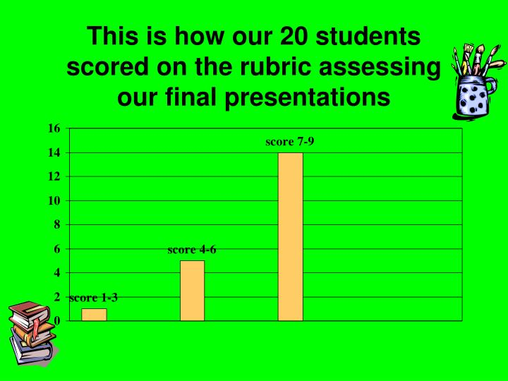 This is how our 20 students scored on the rubric assessing our final presentations