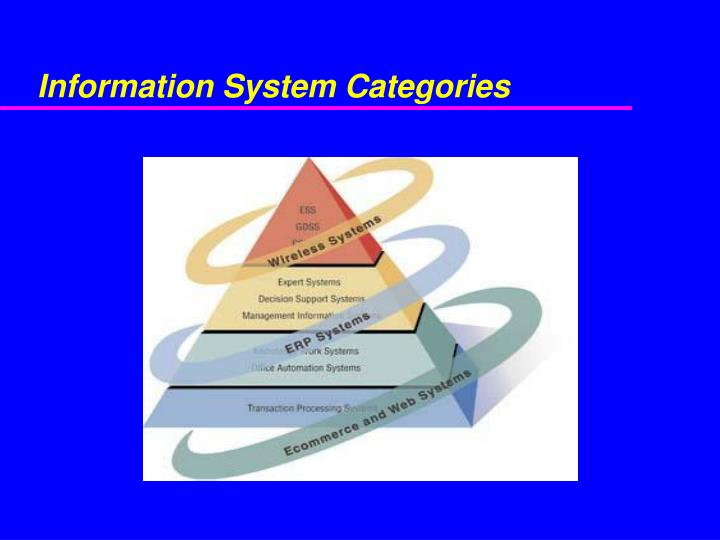 Information System Categories