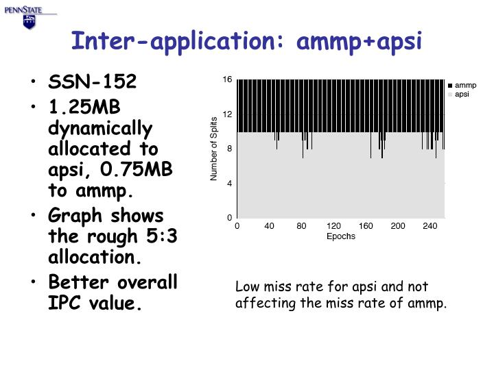 Inter-application: ammp+apsi