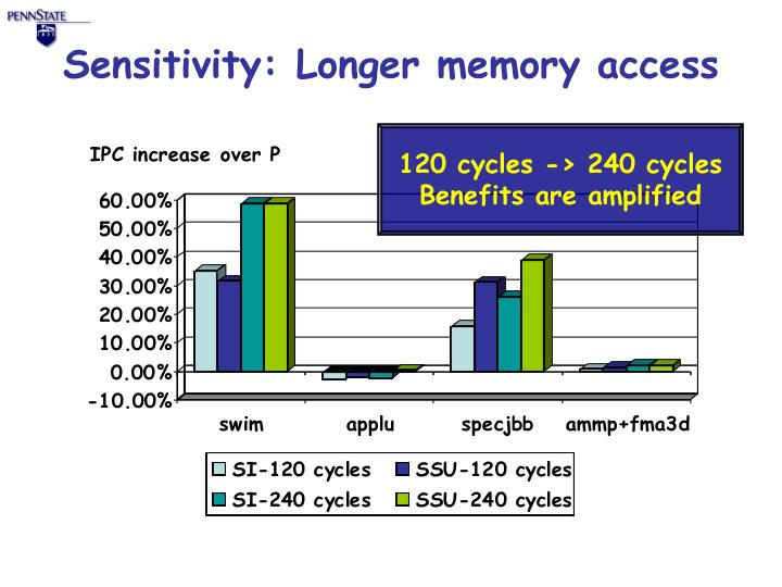 Sensitivity: Longer memory access