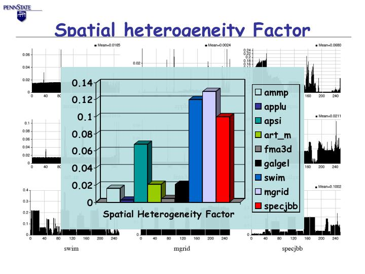 Spatial heterogeneity Factor