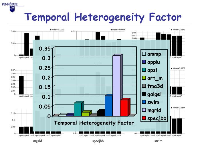 Temporal Heterogeneity Factor